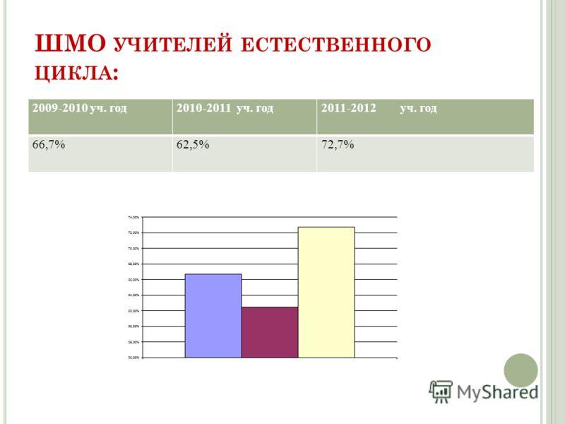 ШМО УЧИТЕЛЕЙ ЕСТЕСТВЕННОГО ЦИКЛА : 2009-2010 уч. год2010-2011 уч. год2011-2012 уч. год 66,7%62,5%72,7%
