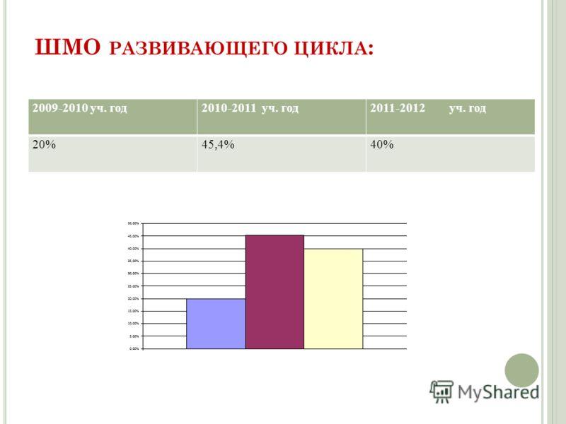 ШМО РАЗВИВАЮЩЕГО ЦИКЛА : 2009-2010 уч. год2010-2011 уч. год2011-2012 уч. год 20%45,4%40%
