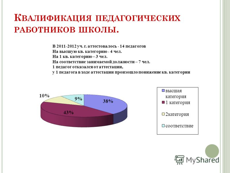 К ВАЛИФИКАЦИЯ ПЕДАГОГИЧЕСКИХ РАБОТНИКОВ ШКОЛЫ.