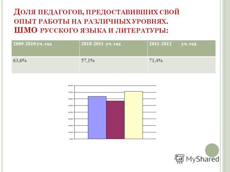 Д ОЛЯ ПЕДАГОГОВ, ПРЕДОСТАВИВШИХ СВОЙ ОПЫТ РАБОТЫ НА РАЗЛИЧНЫХ УРОВНЯХ. ШМО РУССКОГО ЯЗЫКА И ЛИТЕРАТУРЫ : 2009-2010 уч. год2010-2011 уч. год2011-2012 уч. год 63,6%57,1%71,4%