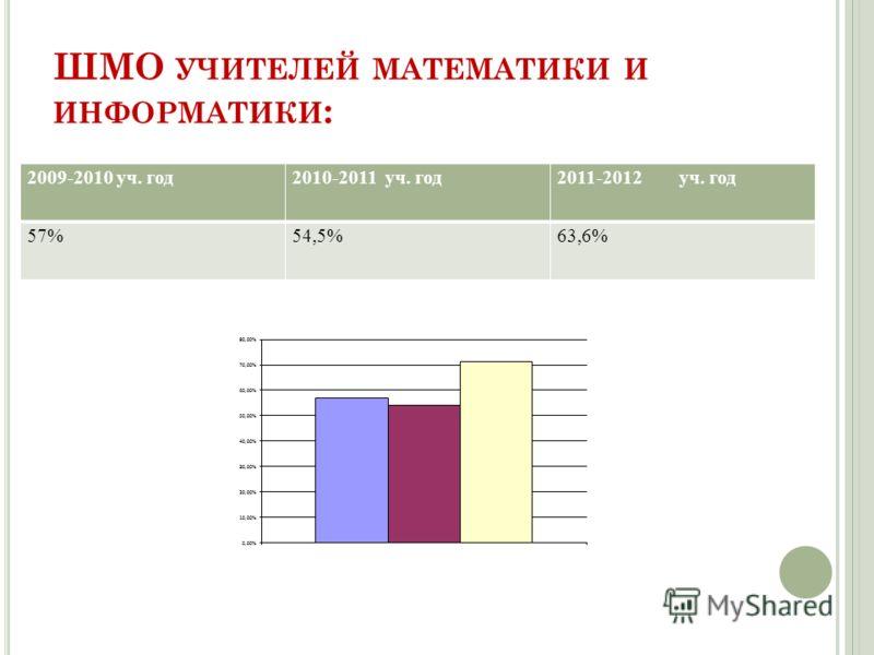 ШМО УЧИТЕЛЕЙ МАТЕМАТИКИ И ИНФОРМАТИКИ : 2009-2010 уч. год2010-2011 уч. год2011-2012 уч. год 57%54,5%63,6%