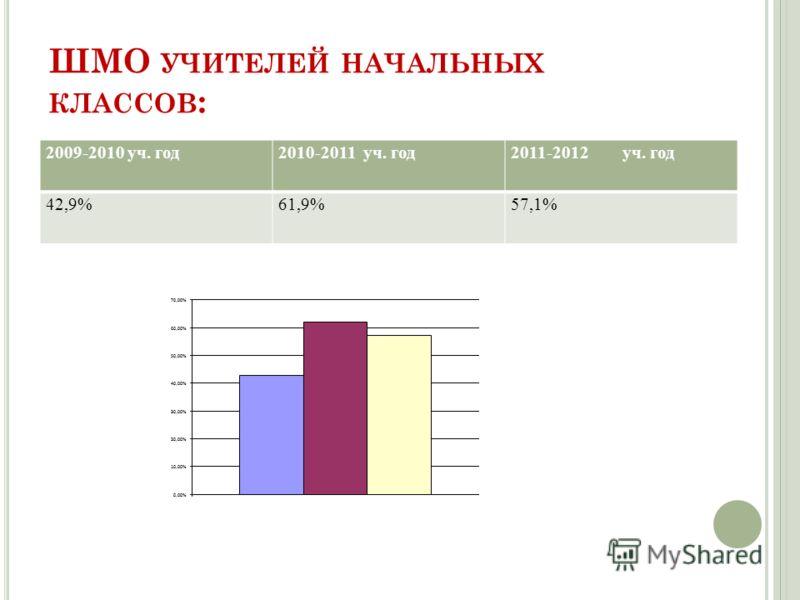 ШМО УЧИТЕЛЕЙ НАЧАЛЬНЫХ КЛАССОВ : 2009-2010 уч. год2010-2011 уч. год2011-2012 уч. год 42,9%61,9%57,1%