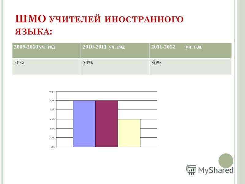 ШМО УЧИТЕЛЕЙ ИНОСТРАННОГО ЯЗЫКА : 2009-2010 уч. год2010-2011 уч. год2011-2012 уч. год 50% 30%