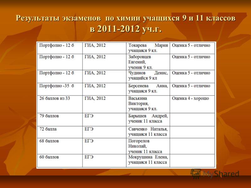 Результаты экзаменов по химии учащихся 9 и 11 классов в 2011-2012 уч.г.
