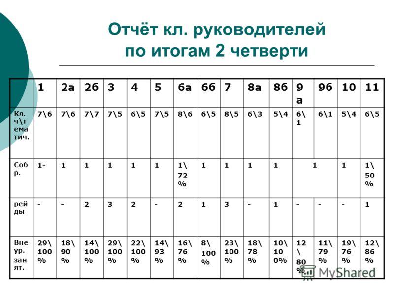 Отчёт кл. руководителей по итогам 2 четверти 12а2б3456а6б78а8б9а9а 9б1011 Кл. ч\т ема тич. 7\6 7\77\56\57\58\66\58\56\35\46\ 1 5\46\5 Соб р. 1-111111\ 72 % 1111111\ 50 % рей ды --232-213-1---1 Вне ур. зан ят. 29\ 100 % 18\ 90 % 14\ 100 % 29\ 100 % 22