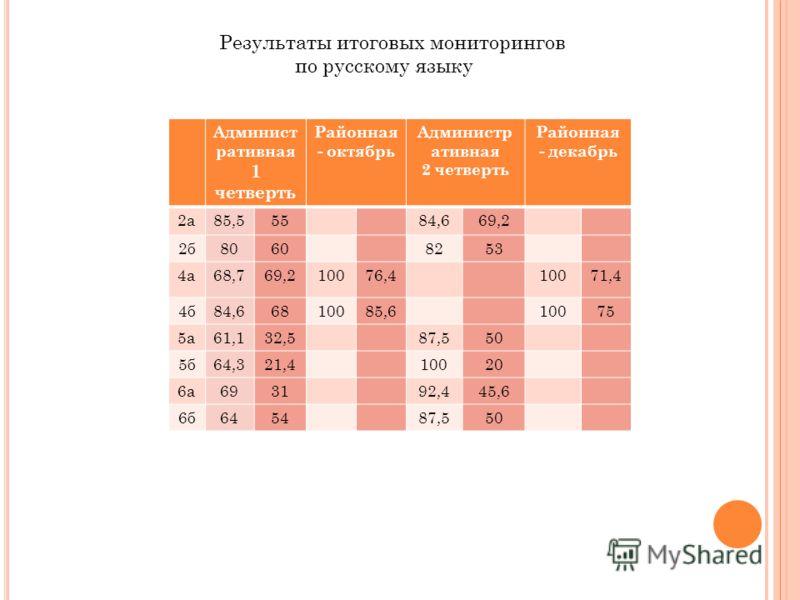 Результаты итоговых мониторингов по русскому языку Админист ративная 1 четверть Районная - октябрь Администр ативная 2 четверть Районная - декабрь 2а85,55584,669,2 2б80608253 4а68,769,210076,410071,4 4б84,66810085,610075 5а61,132,587,550 5б64,321,410