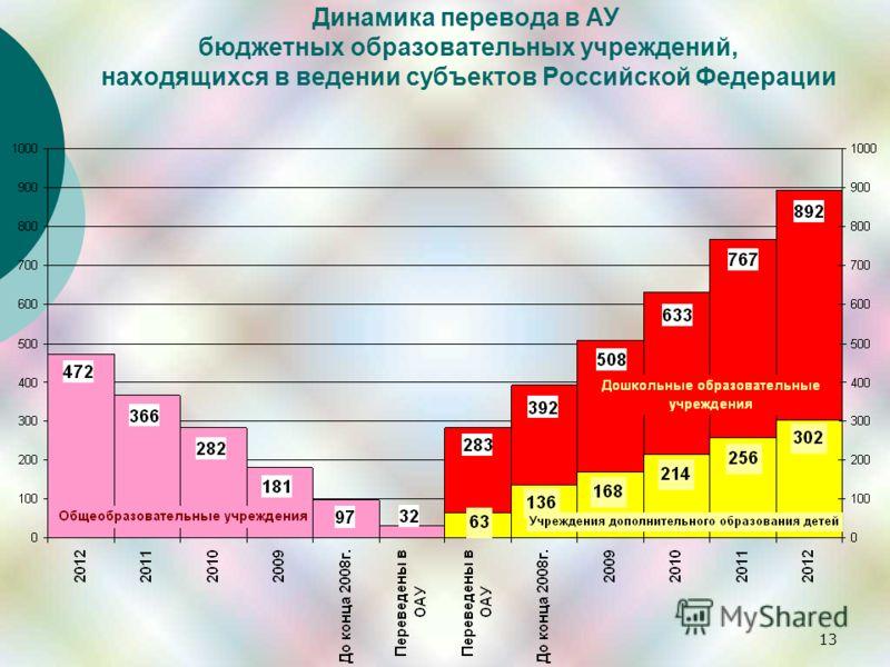 13 Динамика перевода в АУ бюджетных образовательных учреждений, находящихся в ведении субъектов Российской Федерации