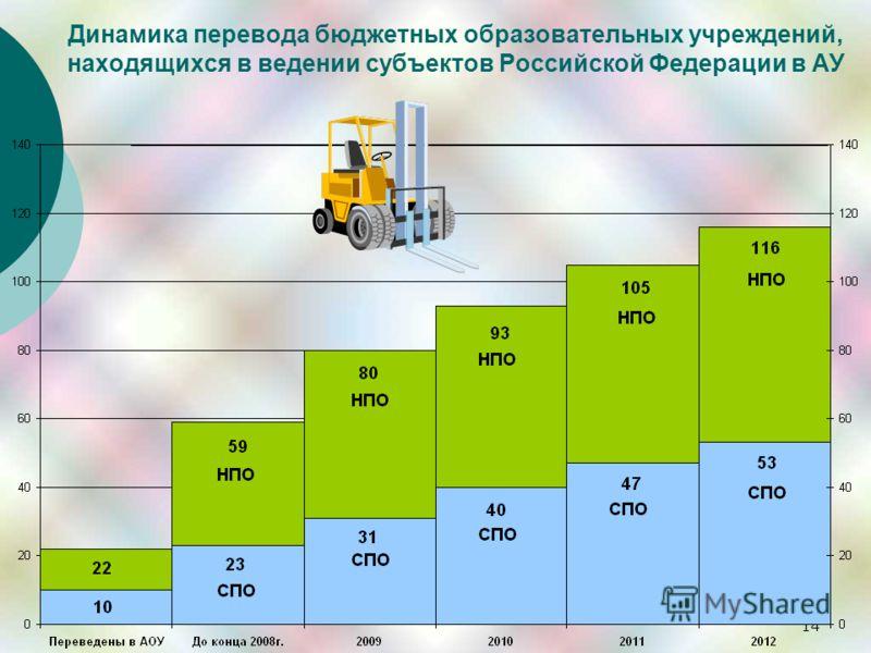 14 Динамика перевода бюджетных образовательных учреждений, находящихся в ведении субъектов Российской Федерации в АУ