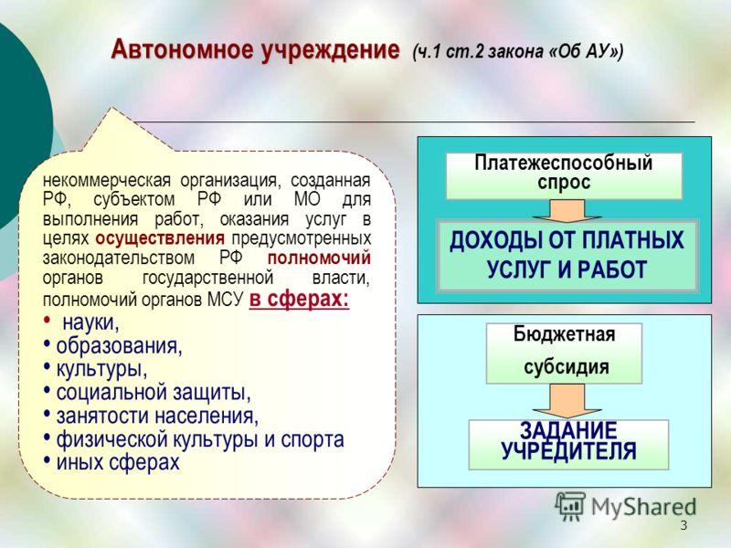3 Автономное учреждение Автономное учреждение (ч.1 ст.2 закона «Об АУ») некоммерческая организация, созданная РФ, субъектом РФ или МО для выполнения работ, оказания услуг в целях осуществления предусмотренных законодательством РФ полномочий органов г