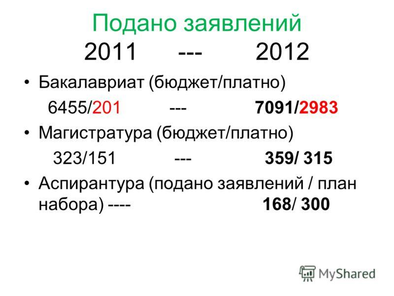 Подано заявлений 2011 --- 2012 Бакалавриат (бюджет/платно) 6455/201 --- 7091/2983 Магистратура (бюджет/платно) 323/151 --- 359/ 315 Аспирантура (подано заявлений / план набора) ---- 168/ 300