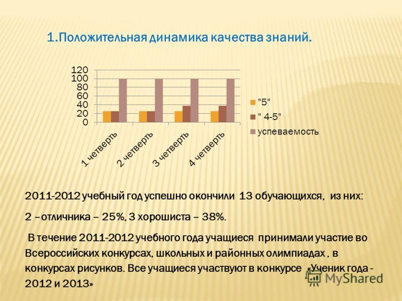 1.Положительная динамика качества знаний. 2011-2012 учебный год успешно окончили 13 обучающихся, из них: 2 –отличника – 25%, 3 хорошиста – 38%. В течение 2011-2012 учебного года учащиеся принимали участие во Всероссийских конкурсах, школьных и районн