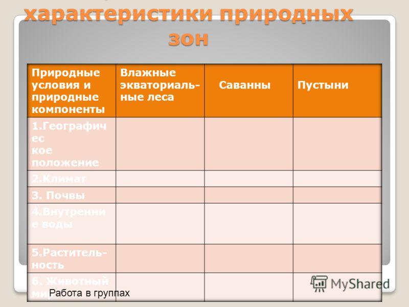 П/Р Составление характеристики природных зон Работа в группах
