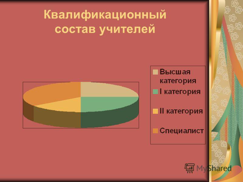 Квалификационный состав учителей