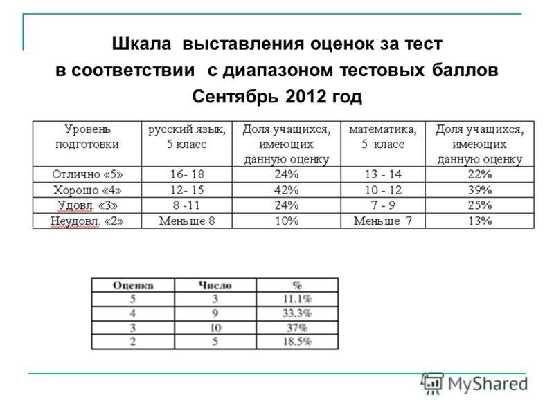 Шкала выставления оценок за тест в соответствии с диапазоном тестовых баллов Сентябрь 2012 год