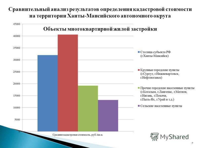 7 Сравнительный анализ результатов определения кадастровой стоимости на территории Ханты-Мансийского автономного округа Объекты многоквартирной жилой застройки