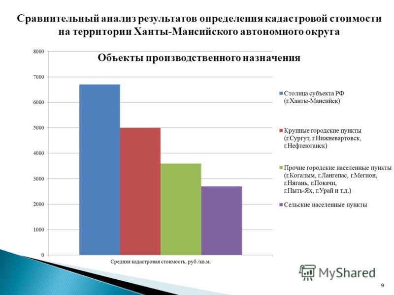9 Сравнительный анализ результатов определения кадастровой стоимости на территории Ханты-Мансийского автономного округа Объекты производственного назначения