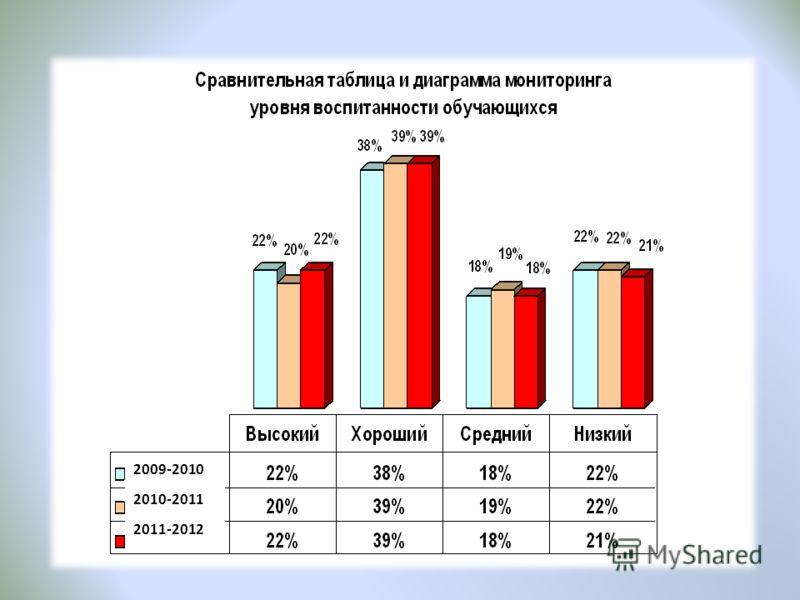 2009-2010 2010-2011 2011-2012