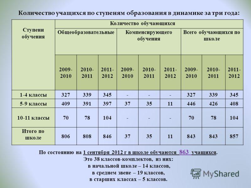 Количество учащихся по ступеням образования в динамике за три года: По состоянию на 1 сентября 2012 г в школе обучаются 863 учащихся. Это 38 классов-комплектов, из них: в начальной школе – 14 классов, в среднем звене – 19 классов, в старших классах –