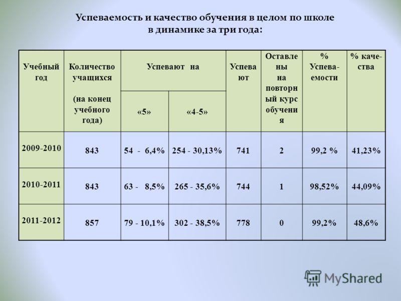 Учебный год Количество учащихся (на конец учебного года) Успевают наУспева ют Оставле ны на повторн ый курс обучени я % Успева- емости % каче- ства «5»«4-5» 2009-2010 84354 - 6,4%254 - 30,13%741299,2 %41,23% 2010-2011 84363 - 8,5%265 - 35,6%744198,52