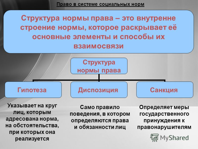 Право в системе социальных норм Структура нормы права – это внутренне строение нормы, которое раскрывает её основные элементы и способы их взаимосвязи Структура нормы права ГипотезаДиспозицияСанкция Указывает на круг лиц, которым адресована норма, на