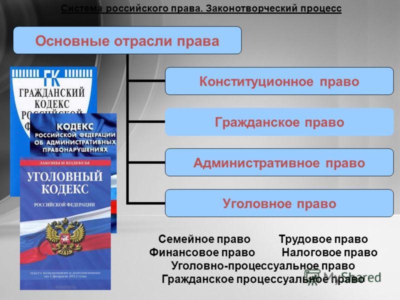 Место трудового права в российской правовой системе жизни поверил