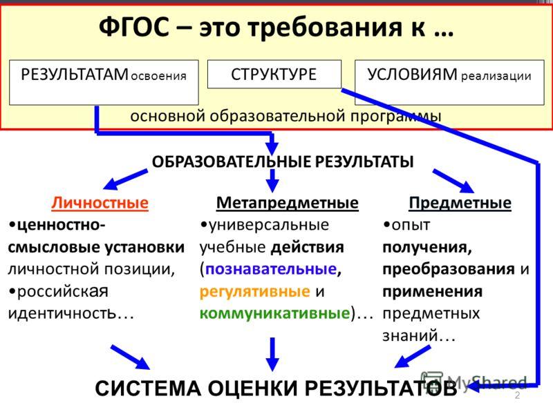 2 Предметные опыт получения, преобразования и применения предметных знаний … Метапредметные универсальные учебные действия (познавательные, регулятивные и коммуникативные) … Личностные ценностно- смысловые установки личностной позиции, российск ая ид