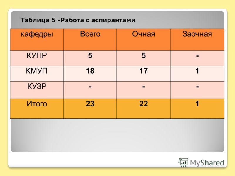 Таблица 5 -Работа с аспирантами кафедрыВсегоОчнаяЗаочная КУПР55- КМУП18171 КУЗР--- Итого23221