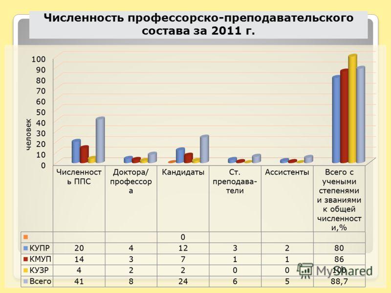 Численность профессорско-преподавательского состава за 2011 г.