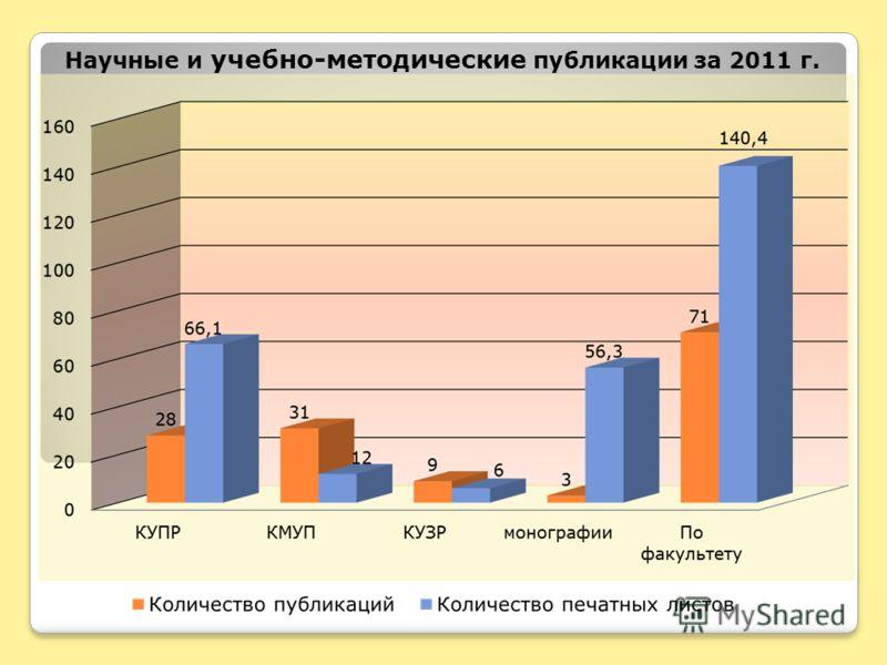 Научные и учебно-методические публикации за 2011 г.
