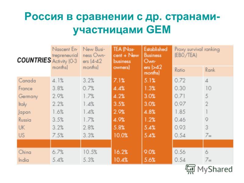 Россия в сравнении с др. странами- участницами GEM