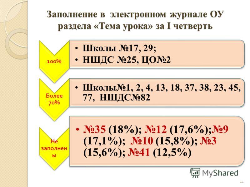 Заполнение в электронном журнале ОУ раздела «Тема урока» за I четверть 100% Школы 17, 29; НШДС 25, ЦО2 Более 70% Школы1, 2, 4, 13, 18, 37, 38, 23, 45, 77, НШДС82 Не заполнен ы 35 (18%); 12 (17,6%);9 (17,1%); 10 (15,8%); 3 (15,6%); 41 (12,5%) 11