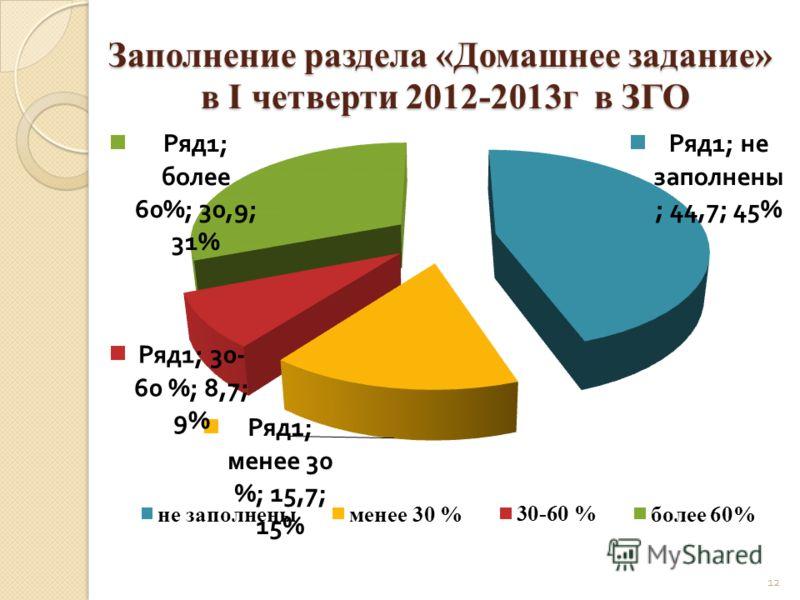 Заполнение раздела «Домашнее задание» в I четверти 2012-2013г в ЗГО 12
