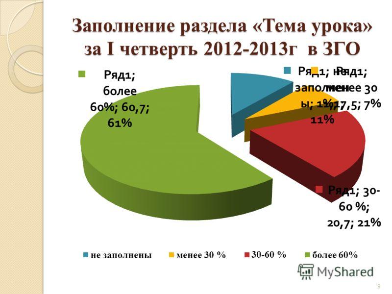 Заполнение раздела «Тема урока» за I четверть 2012-2013г в ЗГО 9