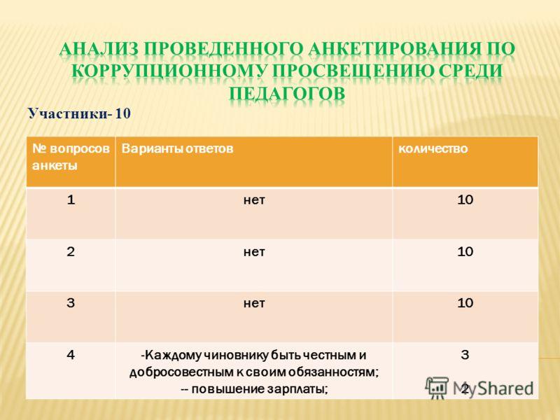 Участники- 10 вопросов анкеты Варианты ответовколичество 1нет10 2нет10 3нет10 4-Каждому чиновнику быть честным и добросовестным к своим обязанностям; -- повышение зарплаты; 3232