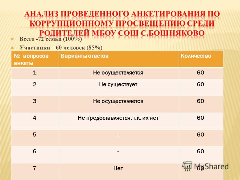 Всего -72 семьи (100%) Участники – 60 человек (85%) вопросов анкеты Варианты ответовКоличество 1Не осуществляется60 2Не существует60 3Не осуществляется60 4Не предоставляется, т.к. их нет60 5- 6- 7Нет60