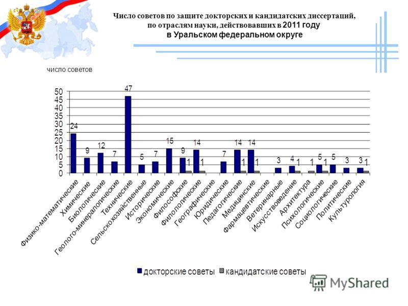 Число советов по защите докторских и кандидатских диссертаций, по отраслям науки, действовавших в 2011 году в Уральском федеральном округе число советов
