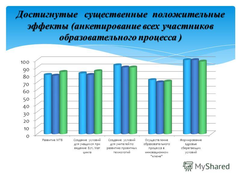 Достигнутые существенные положительные эффекты (анкетирование всех участников образовательного процесса )