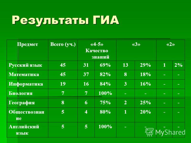 Результаты ГИА ПредметВсего (уч.)«4-5» Качество знаний «3»«2» Русский язык453169%1329%12% Математика453782%818%-- Информатика191684%316%-- Биология77100%---- География8675%225%-- Обществознан ие 5480%120%-- Английский язык 55100%----
