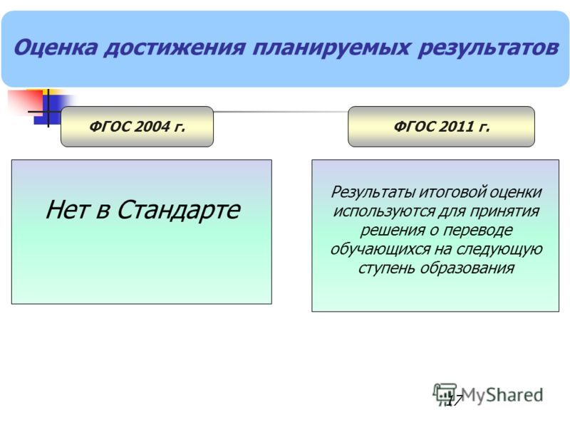 17 Оценка достижения планируемых результатов ФГОС 2004 г.ФГОС 2011 г. Нет в Стандарте Результаты итоговой оценки используются для принятия решения о переводе обучающихся на следующую ступень образования