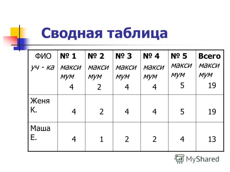 Сводная таблица ФИО уч - ка 1 макси мум 4 2 макси мум 2 3 макси мум 4 макси мум 4 5 макси мум 5 Всего макси мум 19 Женя К. 4 2 4 4 5 19 Маша Е. 4 1 2 2 4 13