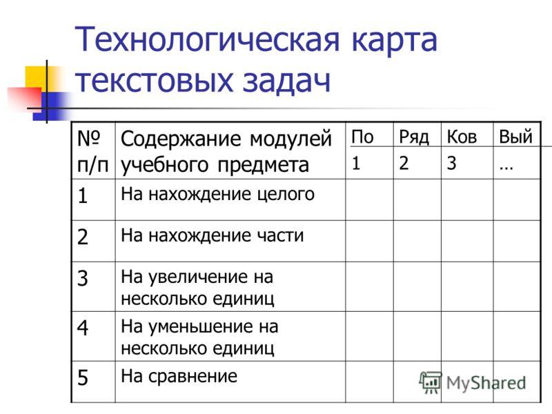 Технологическая карта текстовых задач п/п Содержание модулей учебного предмета По 1 Ряд 2 Ков 3 Вый … 1 На нахождение целого 2 На нахождение части 3 На увеличение на несколько единиц 4 На уменьшение на несколько единиц 5 На сравнение