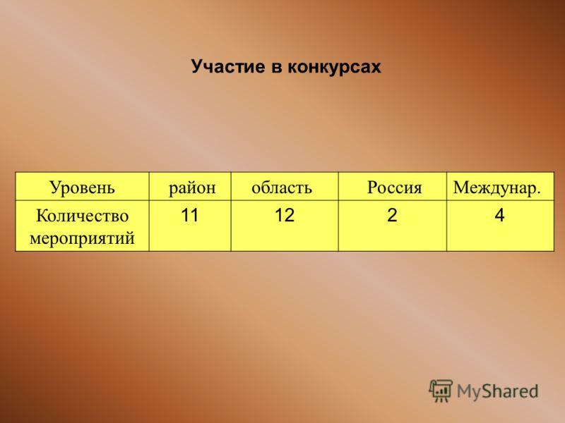 Участие в конкурсах Уровень районобласть РоссияМеждунар. Количество мероприятий 111224