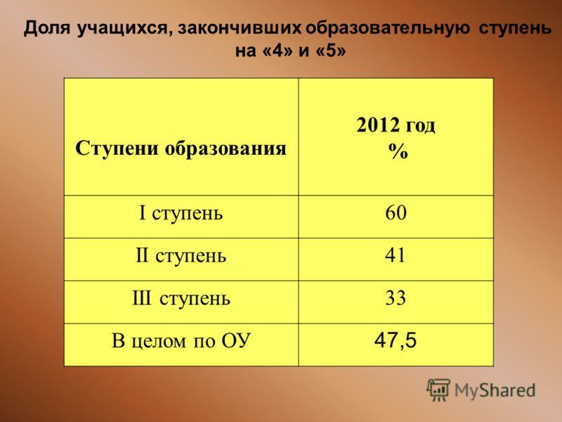 Доля учащихся, закончивших образовательную ступень на «4» и «5» Ступени образования 2012 год % I ступень60 II ступень41 III ступень33 В целом по ОУ 47,5