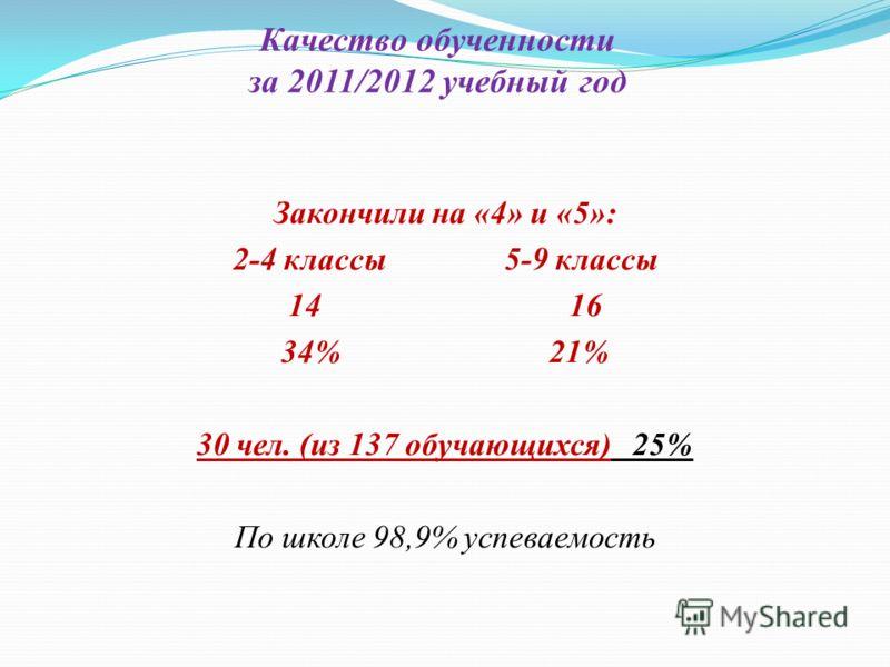 Качество обученности за 2011/2012 учебный год Закончили на «4» и «5»: 2-4 классы 5-9 классы 14 16 34% 21% 30 чел. (из 137 обучающихся) 25% По школе 98,9% успеваемость