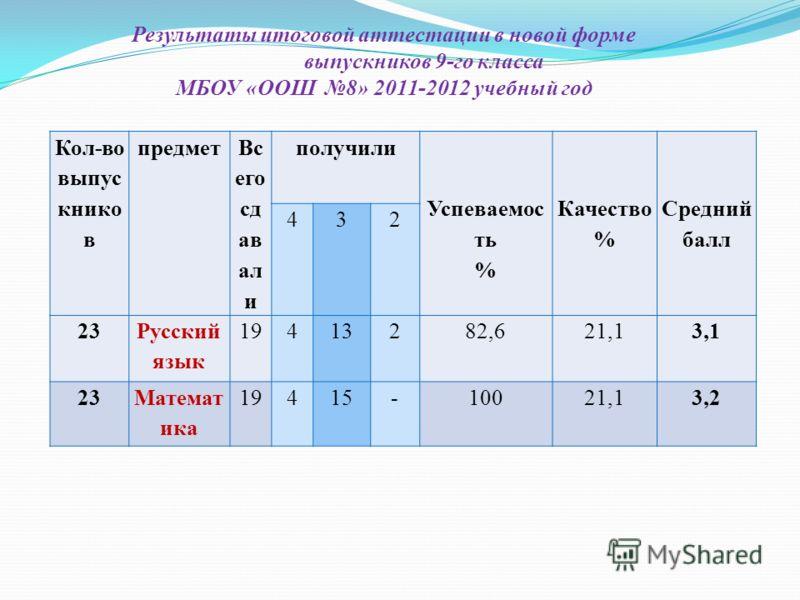Результаты итоговой аттестации в новой форме выпускников 9-го класса МБОУ «ООШ 8» 2011-2012 учебный год Кол-во выпус книко в предмет Вс его сд ав ал и получили Успеваемос ть % Качество % Средний балл 432 23 Русский язык 19413282,621,13,1 23Математ ик