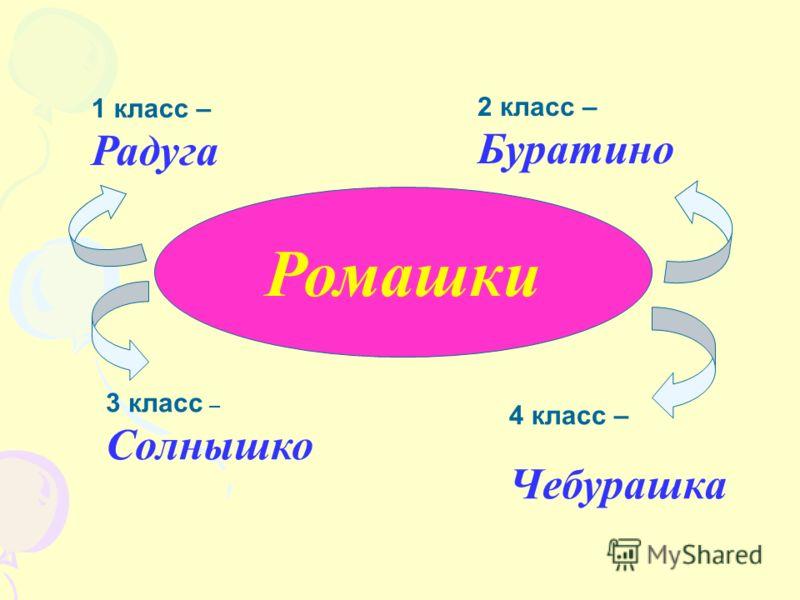 Ромашки 1 класс – Радуга 2 класс – Буратино 3 класс – Солнышко 4 класс – Чебурашка