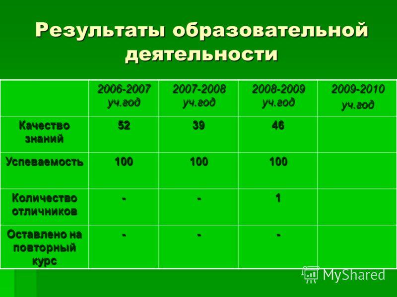 Результаты образовательной деятельности 2006-2007 уч.год 2007-2008 уч.год 2008-2009 уч.год 2009-2010уч.год Качество знаний 523946 Успеваемость100100100 Количество отличников --1 Оставлено на повторный курс ---