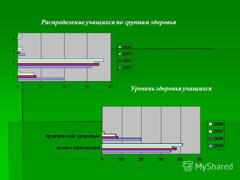 Распределение учащихся по группам здоровья Уровень здоровья учащихся