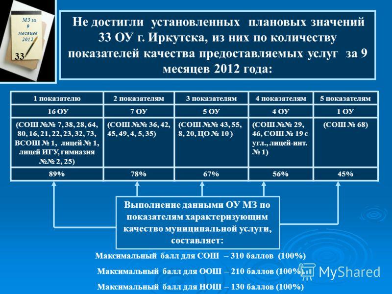 Не достигли установленных плановых значений 33 ОУ г. Иркутска, из них по количеству показателей качества предоставляемых услуг за 9 месяцев 2012 года: МЗ за 9 месяцев 2012 33 1 показателю2 показателям3 показателям4 показателям5 показателям 16 ОУ7 ОУ5