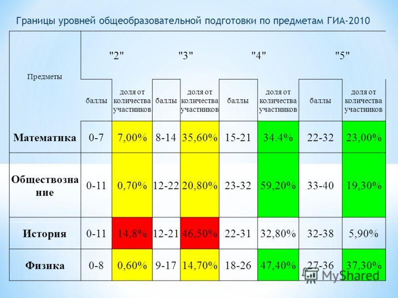 Границы уровней общеобразовательной подготовки по предметам ГИА-2010 Предметы